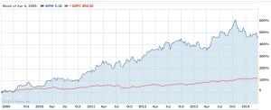 andamento del titolo WFM in relazione allo S&P 500